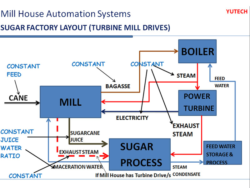Sugar mill automation yutech block diagram of mill automation system ccuart Images